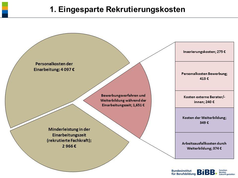Gesamten Nettokosten für einen dreijährigen Beruf Rekrutierungskosten Minderleistung während der Einarbeitungszeit Personalkosten der Einarbeitung Bewerbungsverfahren