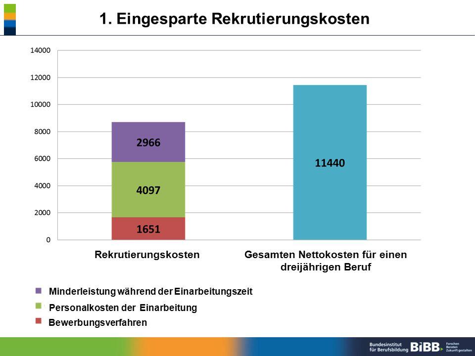 Gesamten Nettokosten für einen dreijährigen Beruf Rekrutierungskosten Minderleistung während der Einarbeitungszeit Personalkosten der Einarbeitung Bew