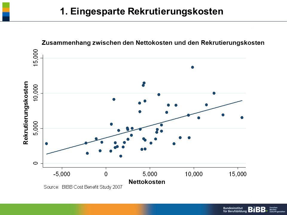 1. Eingesparte Rekrutierungskosten Zusammenhang zwischen den Nettokosten und den Rekrutierungskosten Nettokosten Rekrutierungskosten