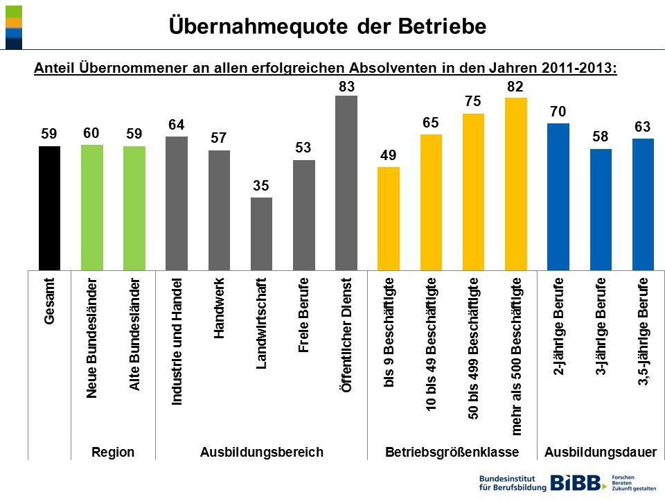 Übernahmequote der Betriebe Anteil Übernommener an allen erfolgreichen Absolventen in den Jahren 2011-2013:
