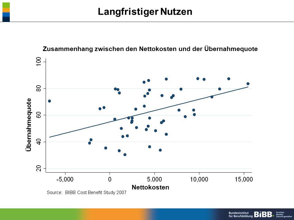 Langfristiger Nutzen Zusammenhang zwischen den Nettokosten und der Übernahmequote Nettokosten Übernahmequote