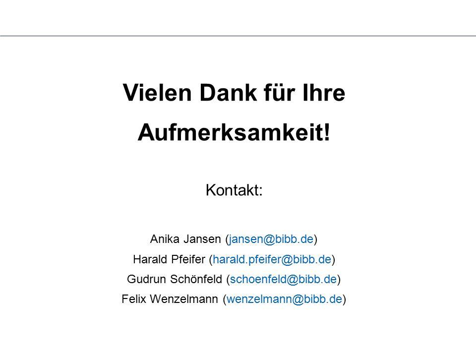 Vielen Dank für Ihre Aufmerksamkeit! Kontakt: Anika Jansen (jansen@bibb.de) Harald Pfeifer (harald.pfeifer@bibb.de) Gudrun Schönfeld (schoenfeld@bibb.