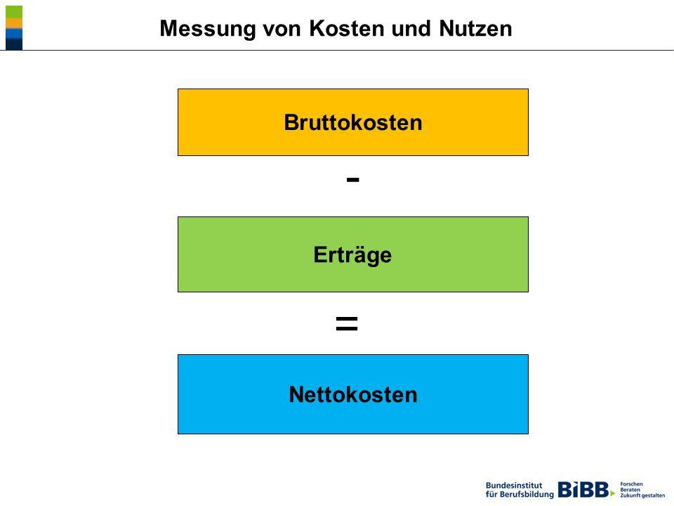 Nettokosten Erträge Bruttokosten - = Messung von Kosten und Nutzen