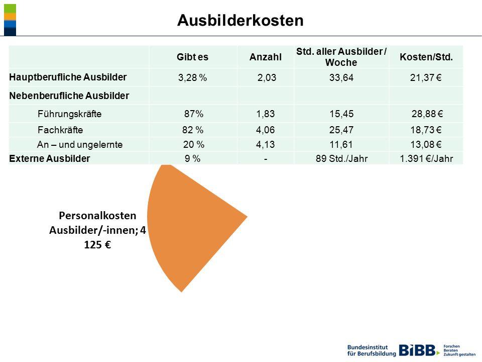 Ausbilderkosten Gibt esAnzahl Std. aller Ausbilder / Woche Kosten/Std. Hauptberufliche Ausbilder3,28 % 2,0333,6421,37 € Nebenberufliche Ausbilder Führ