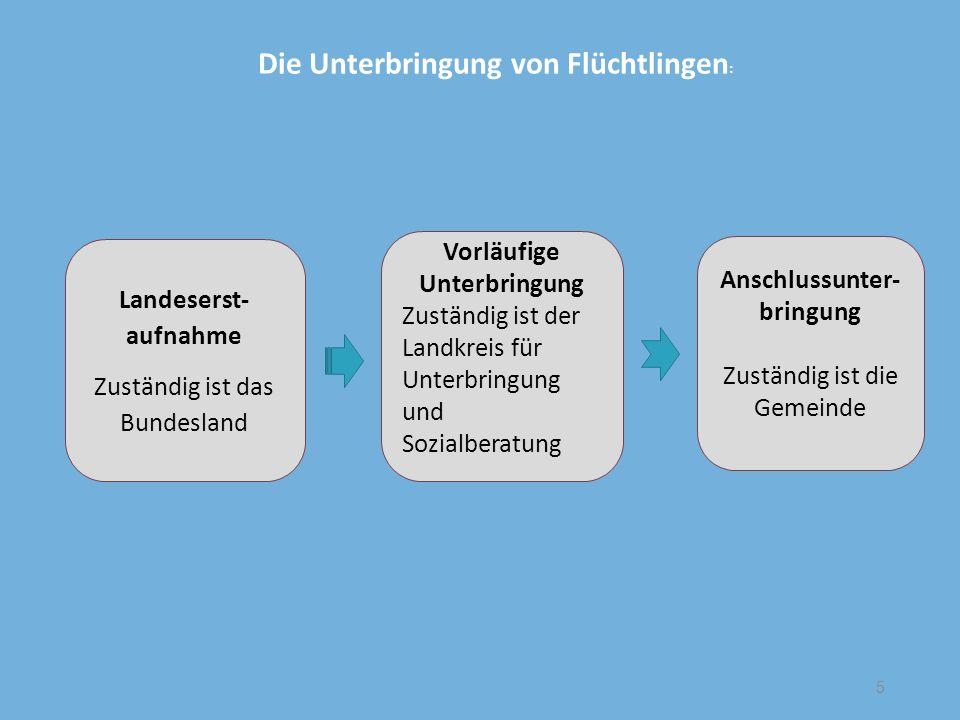 Landeserst- aufnahme Zuständig ist das Bundesland Vorläufige Unterbringung Zuständig ist der Landkreis für Unterbringung und Sozialberatung Anschlussu