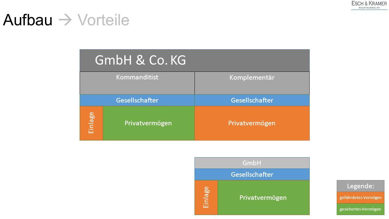 KG Kommanditist Gesellschafter Einlage Privatvermögen Komplementär GmbH & Co. Gesellschafter Privatvermögen GmbH Gesellschafter Privatvermögen Einlage