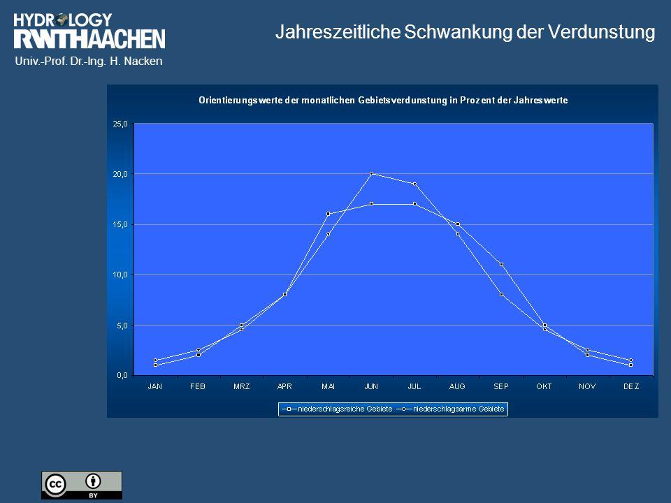 Univ.-Prof. Dr.-Ing. H. Nacken Jahreszeitliche Schwankung der Verdunstung
