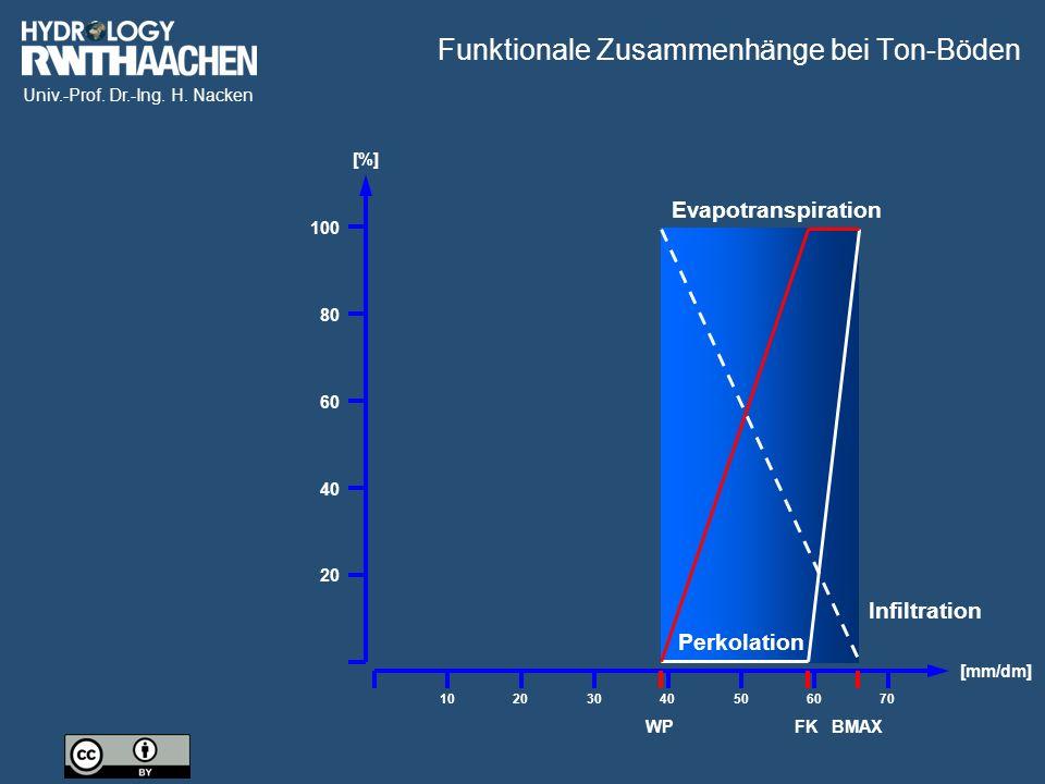 Univ.-Prof. Dr.-Ing. H. Nacken [%] 20 40 60 80 100 Funktionale Zusammenhänge bei Ton-Böden [mm/dm] 10203040506070 Perkolation Evapotranspiration Infil