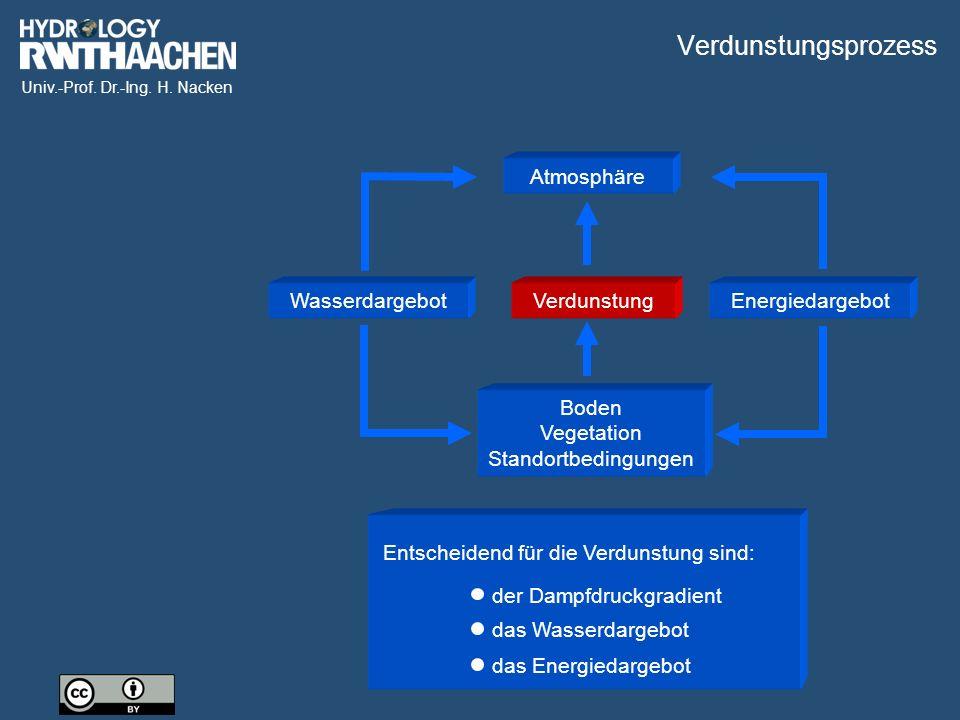 Univ.-Prof. Dr.-Ing. H. Nacken Atmosphäre Wasserdargebot Energiedargebot Boden Vegetation Standortbedingungen Verdunstung Entscheidend für die Verduns
