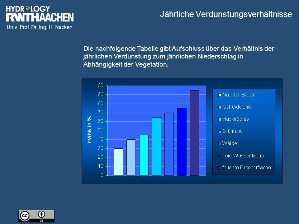 Univ.-Prof. Dr.-Ing. H. Nacken Die nachfolgende Tabelle gibt Aufschluss über das Verhältnis der jährlichen Verdunstung zum jährlichen Niederschlag in