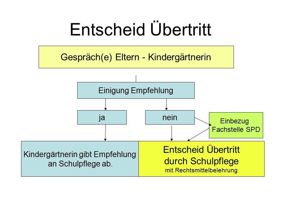 Entscheid Übertritt Gespräch(e) Eltern - Kindergärtnerin Einigung Empfehlung janein Einbezug Fachstelle SPD Kindergärtnerin gibt Empfehlung an Schulpflege ab.