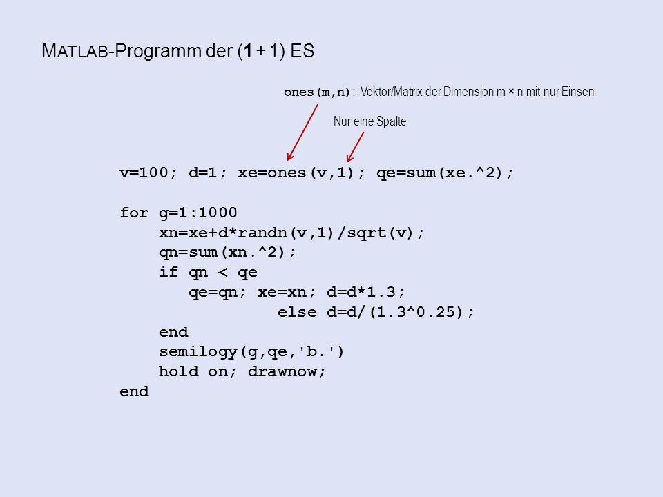 M ATLAB -Programm der (1 + 1) ES v=100; d=1; xe=ones(v,1); qe=sum(xe.^2); for g=1:1000 xn=xe+d*randn(v,1)/sqrt(v); qn=sum(xn.^2); if qn < qe qe=qn; xe=xn; d=d*1.3; else d=d/(1.3^0.25); end semilogy(g,qe, b. ) hold on; drawnow; end ones(m,n): Vektor/Matrix der Dimension m × n mit nur Einsen Nur eine Spalte