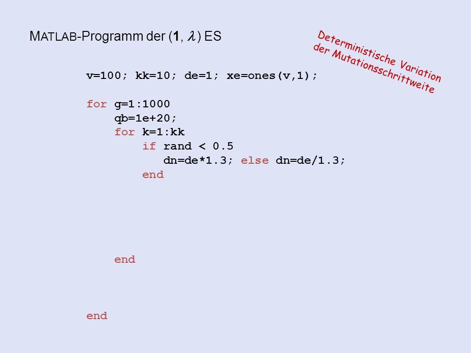 M ATLAB -Programm der (1,  ) ES v=100; kk=10; de=1; xe=ones(v,1); for g=1:1000 qb=1e+20; for k=1:kk if rand < 0.5 dn=de*1.3; else dn=de/1.3; end end end Deterministische Variation der Mutationsschrittweite