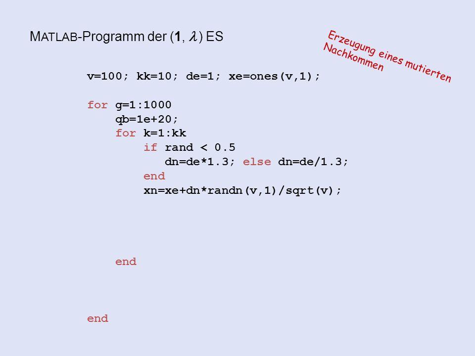 M ATLAB -Programm der (1,  ) ES v=100; kk=10; de=1; xe=ones(v,1); for g=1:1000 qb=1e+20; for k=1:kk if rand < 0.5 dn=de*1.3; else dn=de/1.3; end xn=xe+dn*randn(v,1)/sqrt(v); end end Erzeugung eines mutierten Nachkommen