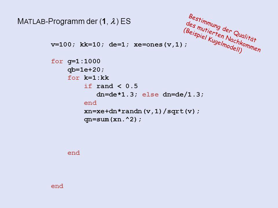 M ATLAB -Programm der (1,  ) ES v=100; kk=10; de=1; xe=ones(v,1); for g=1:1000 qb=1e+20; for k=1:kk if rand < 0.5 dn=de*1.3; else dn=de/1.3; end xn=xe+dn*randn(v,1)/sqrt(v); qn=sum(xn.^2); end end Bestimmung der Qualität des mutierten Nachkommen (Beispiel Kugelmodell)