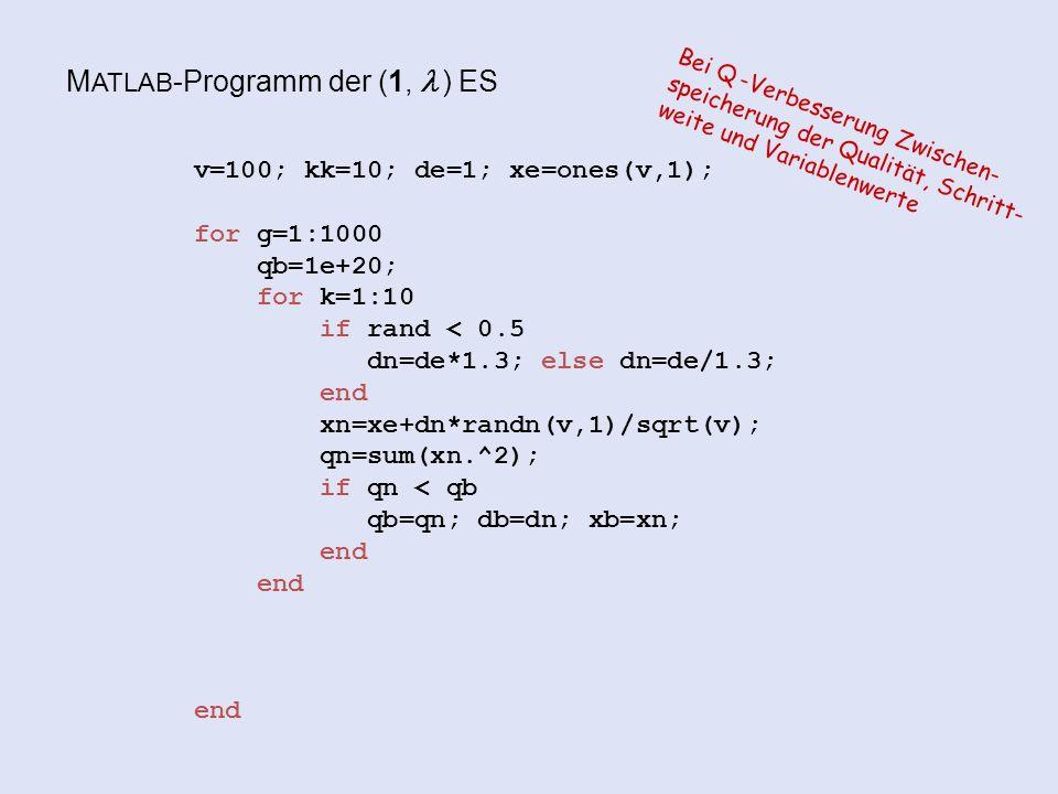 M ATLAB -Programm der (1,  ) ES v=100; kk=10; de=1; xe=ones(v,1); for g=1:1000 qb=1e+20; for k=1:10 if rand < 0.5 dn=de*1.3; else dn=de/1.3; end xn=xe+dn*randn(v,1)/sqrt(v); qn=sum(xn.^2); if qn < qb qb=qn; db=dn; xb=xn; end end Bei Q -Verbesserung Zwischen- speicherung der Qualität, Schritt- weite und Variablenwerte