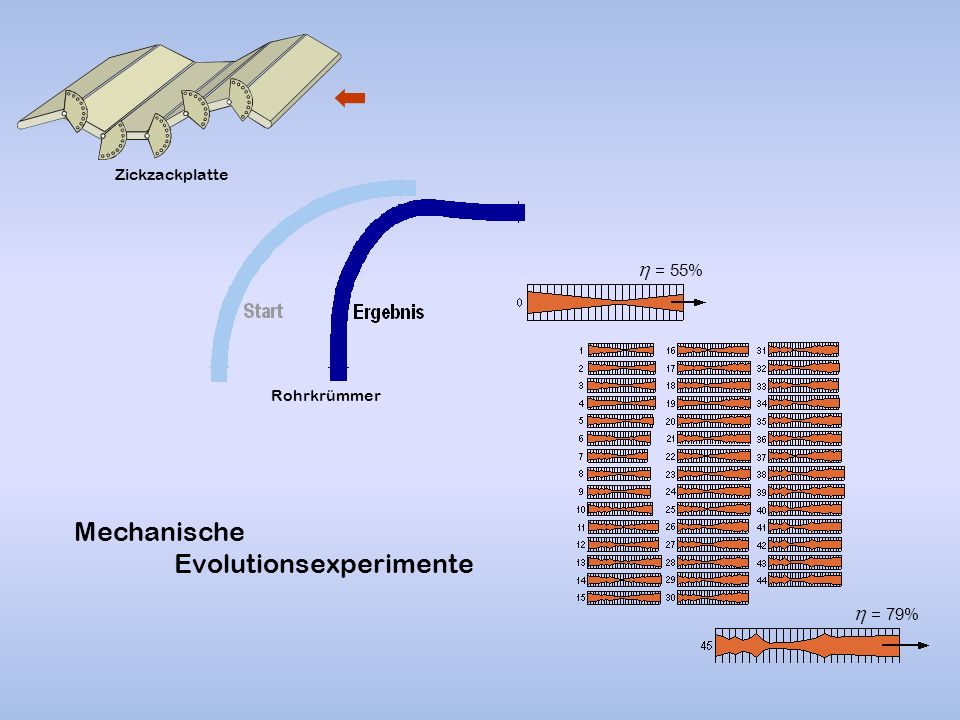 Mechanische Evolutionsexperimente Zickzackplatte Rohrkrümmer  = 55%  = 79%