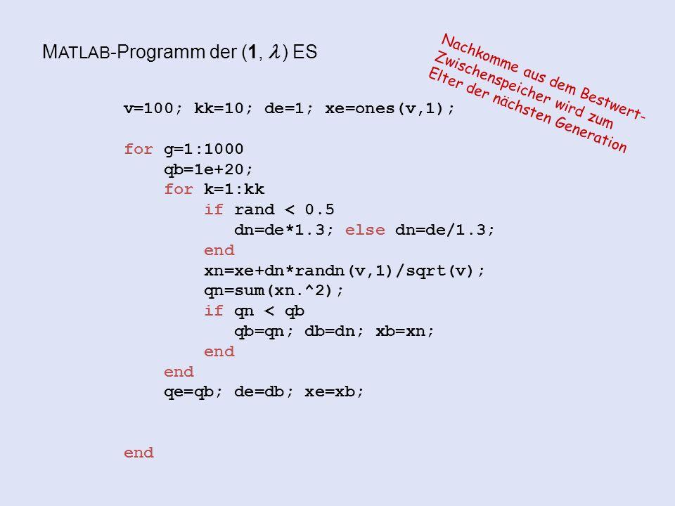 M ATLAB -Programm der (1,  ) ES v=100; kk=10; de=1; xe=ones(v,1); for g=1:1000 qb=1e+20; for k=1:kk if rand < 0.5 dn=de*1.3; else dn=de/1.3; end xn=xe+dn*randn(v,1)/sqrt(v); qn=sum(xn.^2); if qn < qb qb=qn; db=dn; xb=xn; end qe=qb; de=db; xe=xb; end Nachkomme aus dem Bestwert- Zwischenspeicher wird zum Elter der nächsten Generation