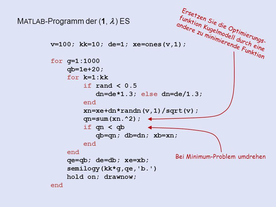 M ATLAB -Programm der (1,  ) ES v=100; kk=10; de=1; xe=ones(v,1); for g=1:1000 qb=1e+20; for k=1:kk if rand < 0.5 dn=de*1.3; else dn=de/1.3; end xn=xe+dn*randn(v,1)/sqrt(v); qn=sum(xn.^2); if qn < qb qb=qn; db=dn; xb=xn; end qe=qb; de=db; xe=xb; semilogy(kk*g,qe, b. ) hold on; drawnow; end Ersetzen Sie die Optimierungs- funktion Kugelmodell durch eine andere zu minimierende Funktion Bei Minimum-Problem umdrehen