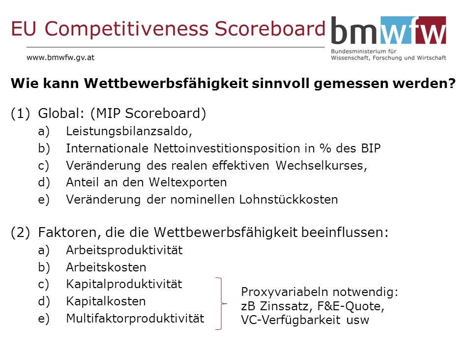 EU Competitiveness Scoreboard Wie kann Wettbewerbsfähigkeit sinnvoll gemessen werden.