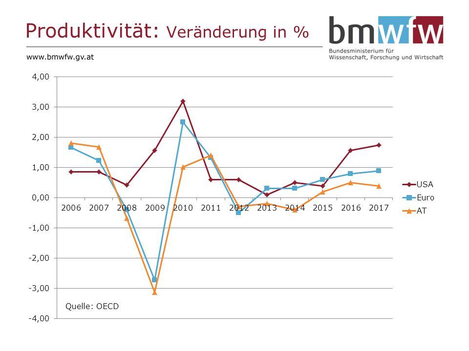 Produktivität: Veränderung in % Quelle: OECD