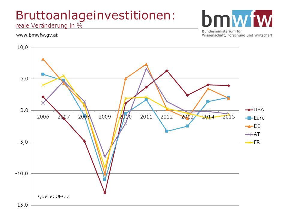 Bruttoanlageinvestitionen: reale Veränderung in %