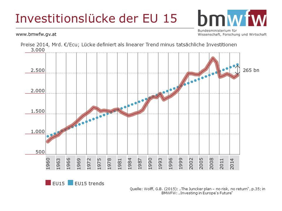 Investitionslücke der EU 15 Quelle: Wolff, G.B.