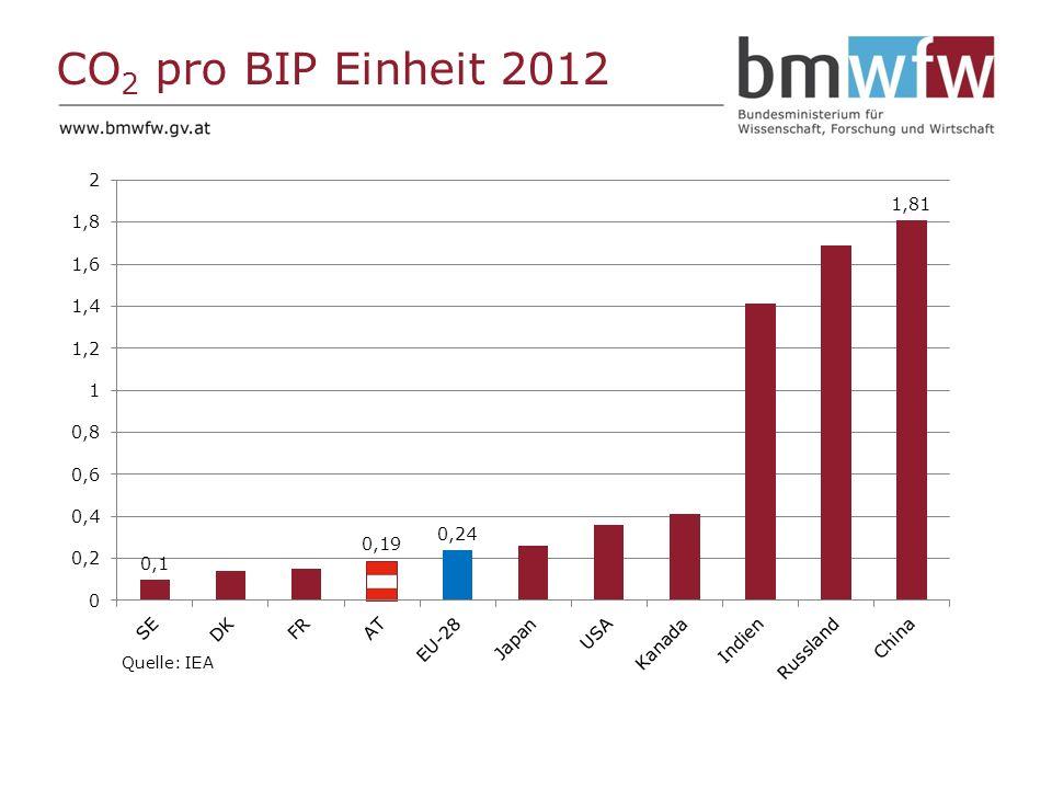 CO 2 pro BIP Einheit 2012