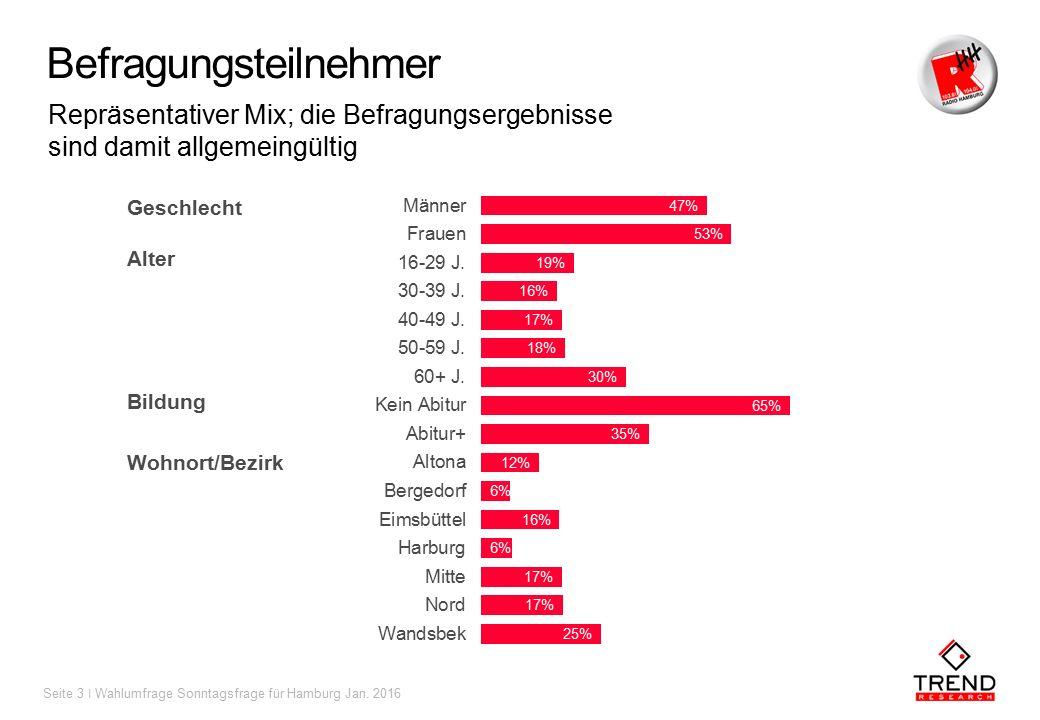 Geschlecht Alter Bildung Wohnort/Bezirk Befragungsteilnehmer Repräsentativer Mix; die Befragungsergebnisse sind damit allgemeingültig Seite 3 ǀ Wahlumfrage Sonntagsfrage für Hamburg Jan.