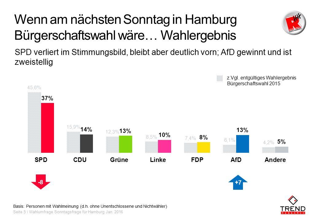 Wenn am nächsten Sonntag in Hamburg Bürgerschaftswahl wäre… Wahlergebnis Basis: Personen mit Wahlmeinung (d.h.