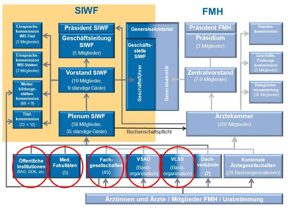 10 SIWF | Medifuture | Facharztweiterbildung | Christoph Hänggeli | 7.