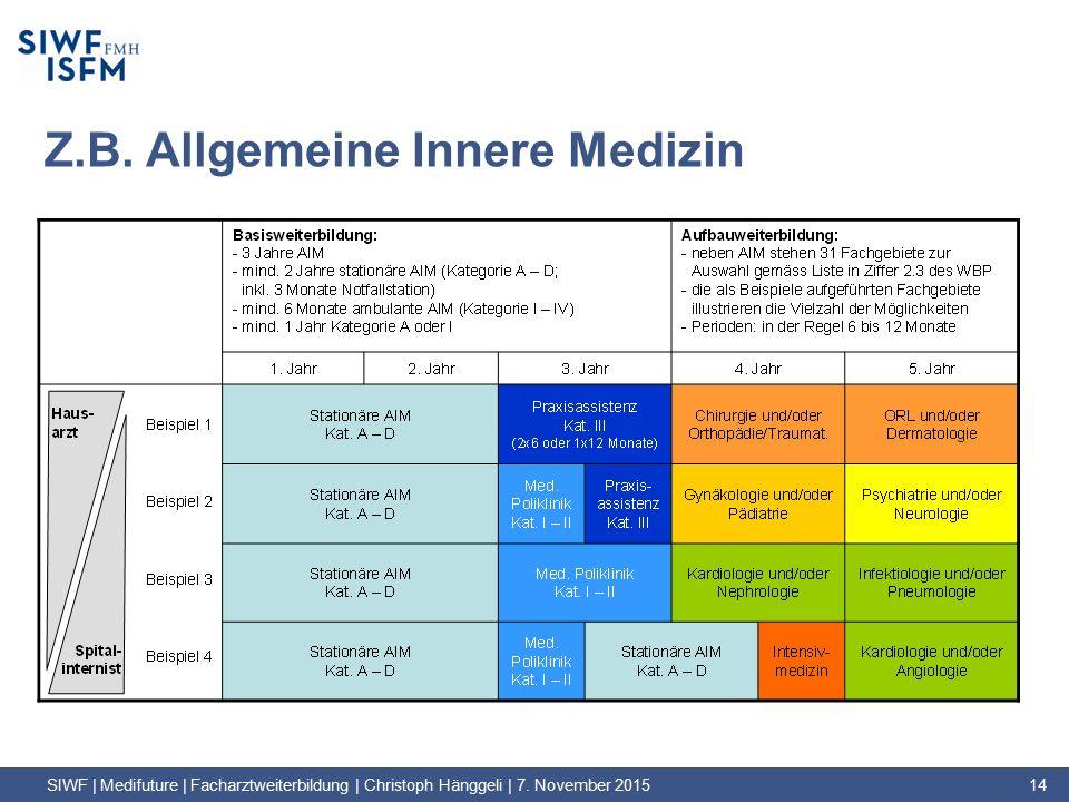 Z.B. Allgemeine Innere Medizin SIWF | Medifuture | Facharztweiterbildung | Christoph Hänggeli | 7.