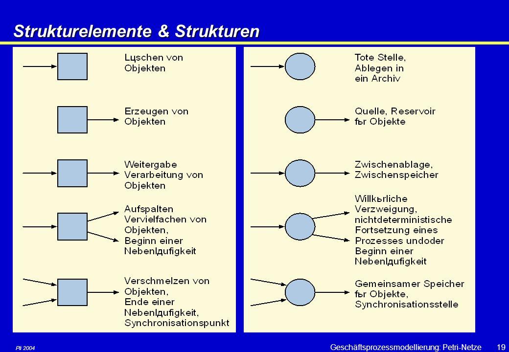 Pli 2004 Geschäftsprozessmodellierung: Petri-Netze18 Schaltbedingungen bei Stellen/Transitions-Netzen T 1 kann schalten: Anschl. sind in S 1 eine Mark