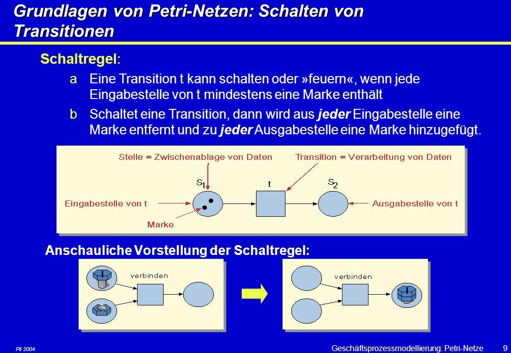 Pli 2004 Geschäftsprozessmodellierung: Petri-Netze39 Petri-Netze: Wertung Petri-Netze eignen sich besonders gut zur Modellierung von Systemen mit kooperierenden Prozessen Synchronisationen zwischen nebenläufigen Systemen können durch eine geeignete Netzstruktur erzwungen werden Sie werden auch für die Vorgangsmodellierung von Bürovorgängen eingesetzt (workflow).
