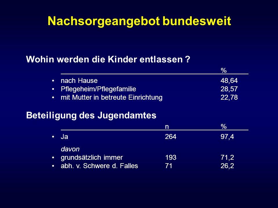 Nachsorgeangebot bundesweit Beteiligung des Jugendamtes n% Ja26497,4 davon grundsätzlich immer19371,2 abh. v. Schwere d. Falles7126,2 Wohin werden die