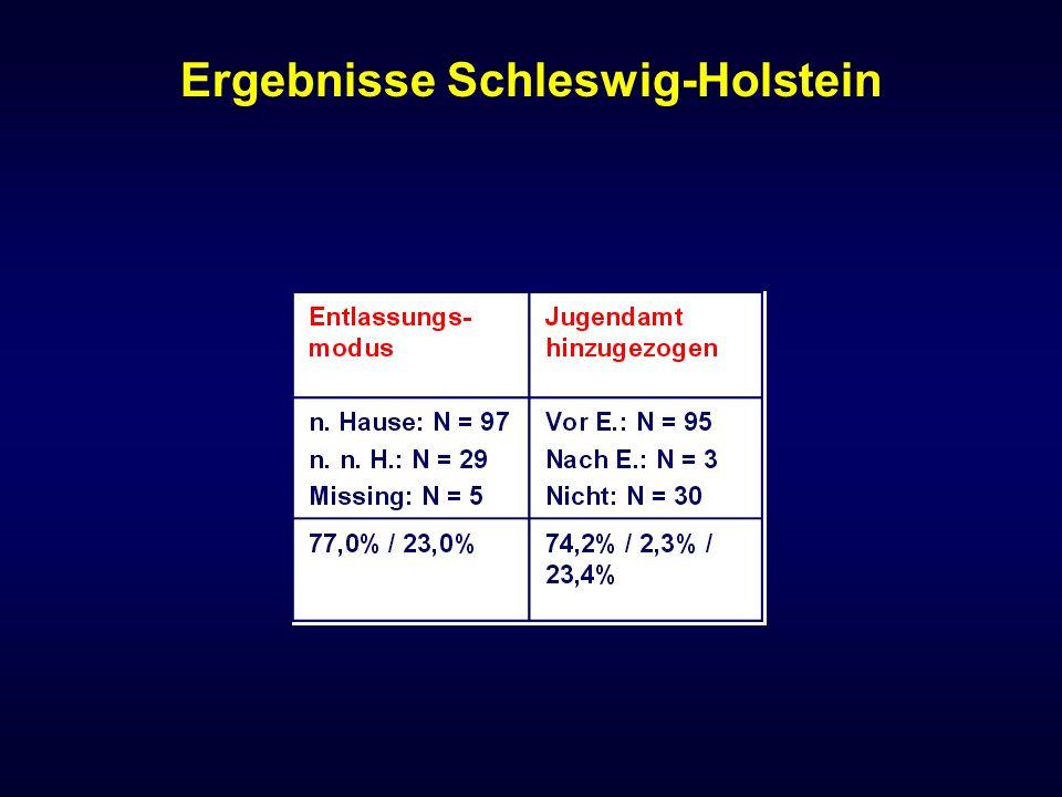 Ergebnisse Schleswig-Holstein