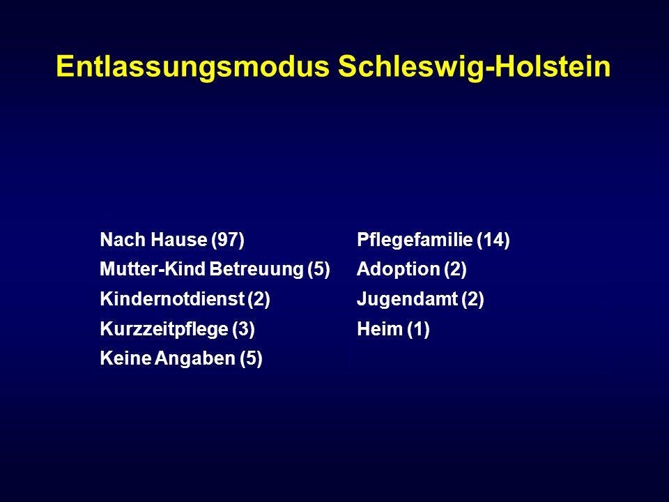 Nach Hause (97)Pflegefamilie (14) Mutter-Kind Betreuung (5)Adoption (2) Kindernotdienst (2)Jugendamt (2) Kurzzeitpflege (3)Heim (1) Keine Angaben (5)