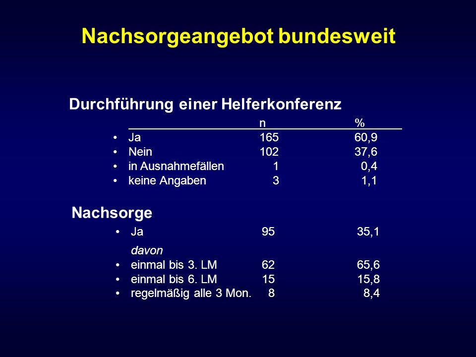 Nachsorgeangebot bundesweit Nachsorge Ja9535,1 davon einmal bis 3. LM6265,6 einmal bis 6. LM1515,8 regelmäßig alle 3 Mon. 8 8,4 Durchführung einer Hel
