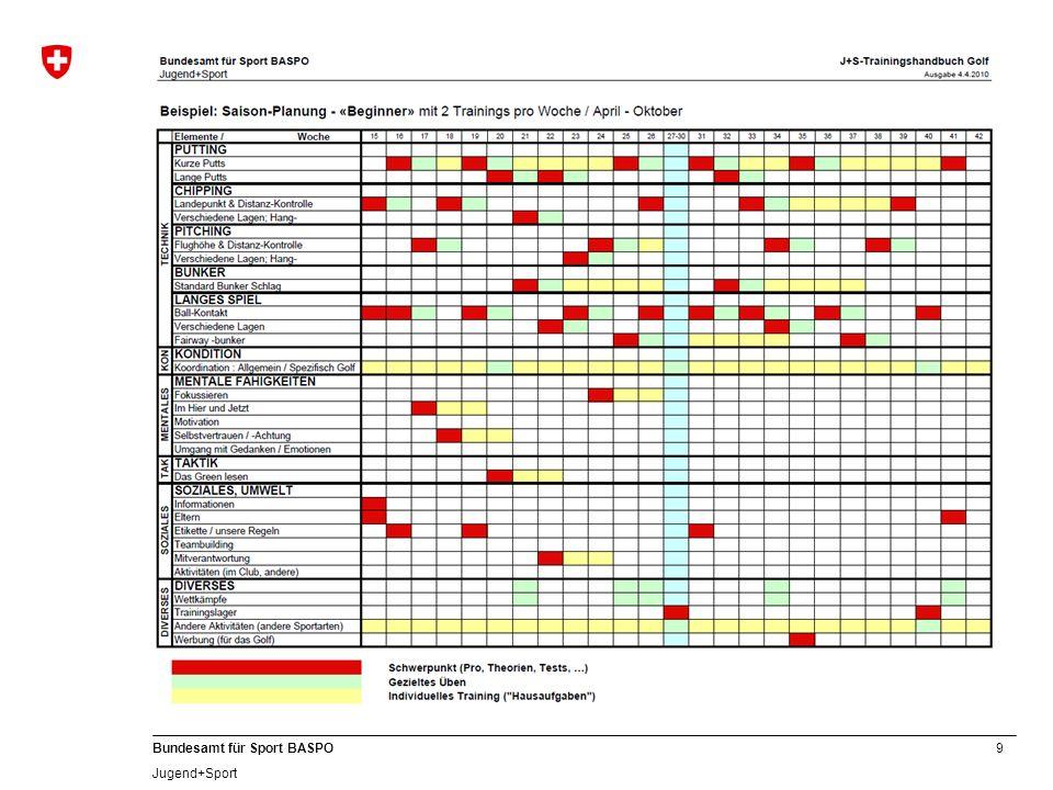 10 Bundesamt für Sport BASPO Jugend+Sport Einblick und Aufbewahrung Für jedes von J+S anerkannte und unterstützte Sportangebot ist mindestens ein Trainingshandbuch / Planung und eine Anwesenheitskontrolle zu führen.