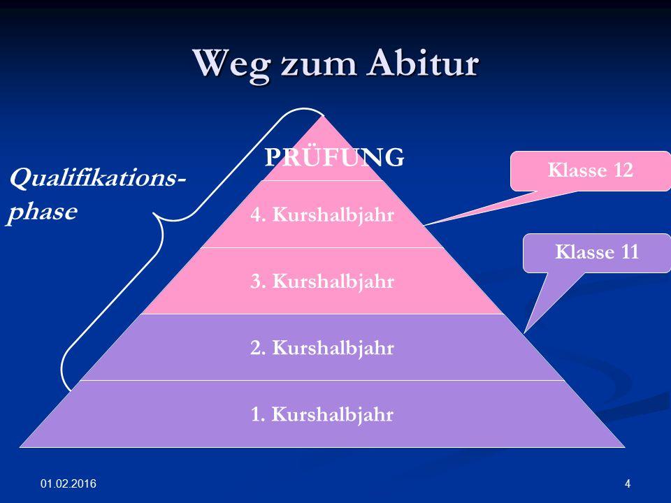 01.02.2016 4 Weg zum Abitur PRÜFUNG 4. Kurshalbjahr 3.