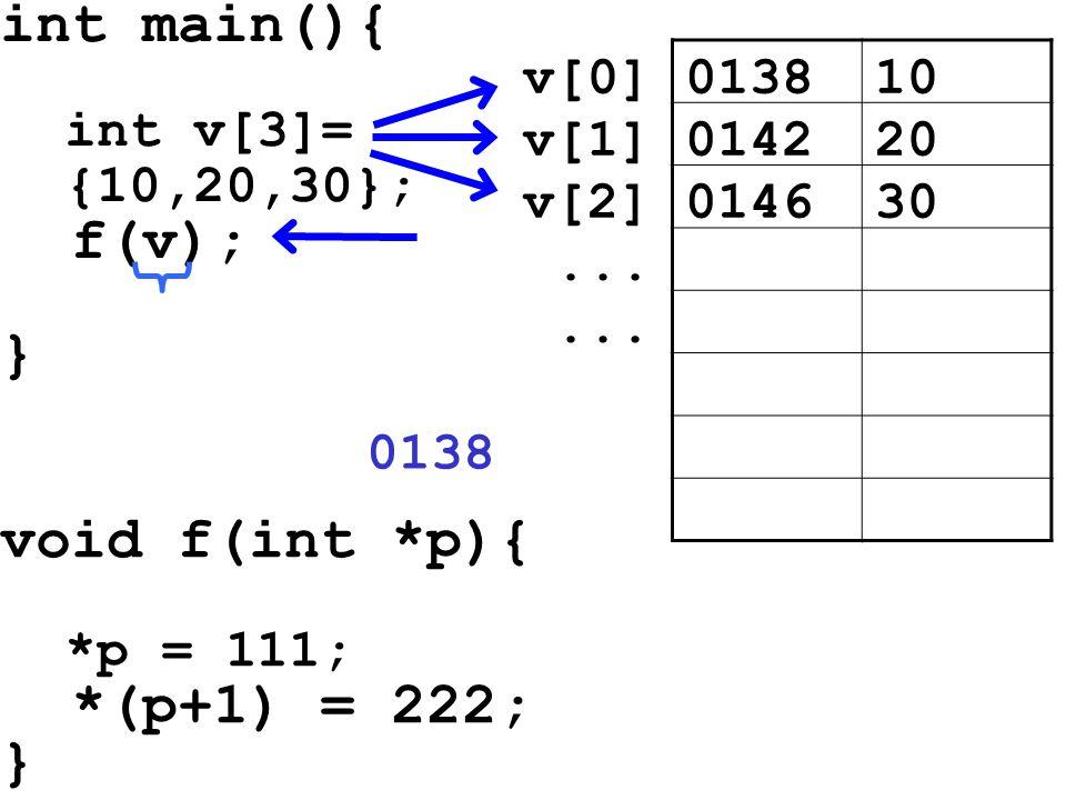 int main(){ int v[3]= {10,20,30}; f(v); } void f(int *p){ *p = 111; *(p+1) = 222; } 013810v[0] 014220v[1] 014630v[2]... 0138