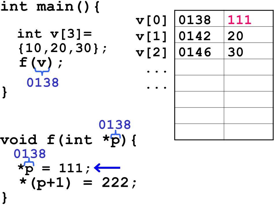 int main(){ int v[3]= {10,20,30}; f(v); } void f(int *p){ *p = 111; *(p+1) = 222; } 0138111v[0] 014220v[1] 014630v[2]... 0138