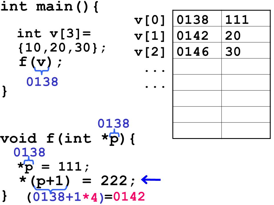 int main(){ int v[3]= {10,20,30}; f(v); } void f(int *p){ *p = 111; *(p+1) = 222; } 0138111v[0] 014220v[1] 014630v[2]... 0138 (0138+1 0138 *4) =0142 0