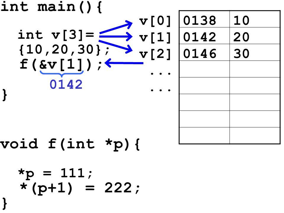 int main(){ int v[3]= {10,20,30}; f(&v[1]); } void f(int *p){ *p = 111; *(p+1) = 222; } 013810v[0] 014220v[1] 014630v[2]... 0142