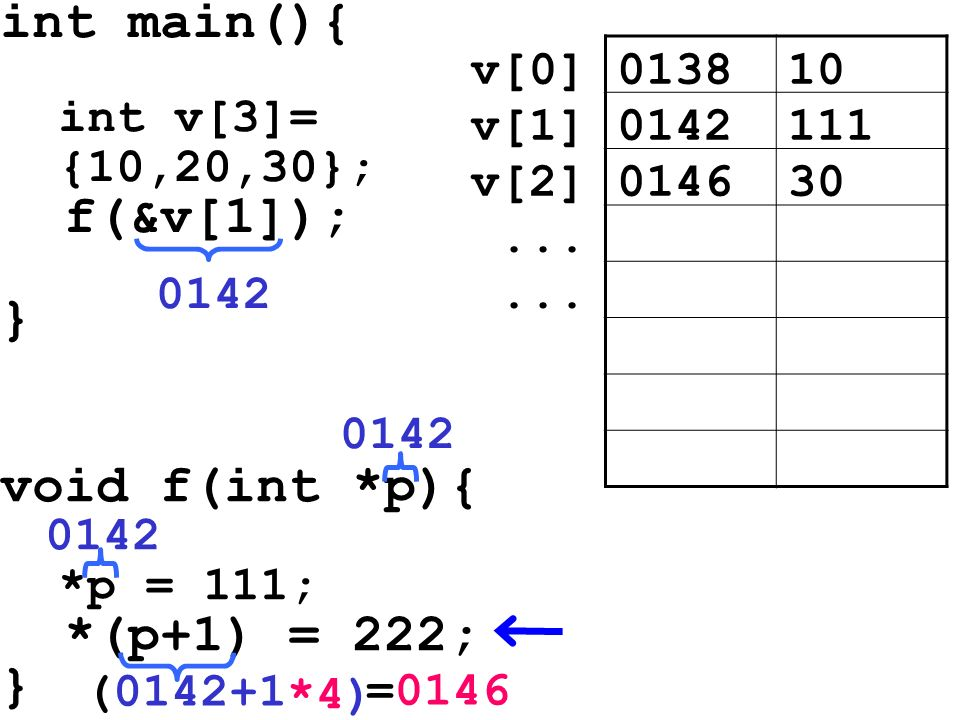 int main(){ int v[3]= {10,20,30}; f(&v[1]); } void f(int *p){ *p = 111; *(p+1) = 222; } 013810v[0] 0142111v[1] 014630v[2]... 0142 (0142+1 0142 *4) =01