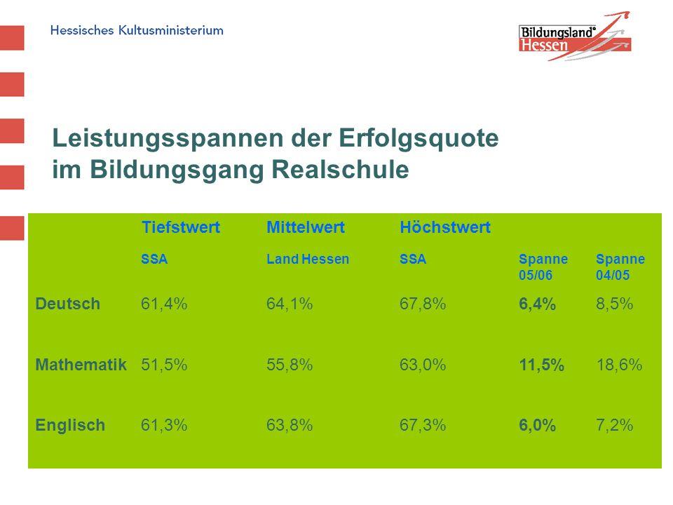 Hessisches Kultusministerium Institut für Qualitätsentwicklung 19 IQ - Abtlg.