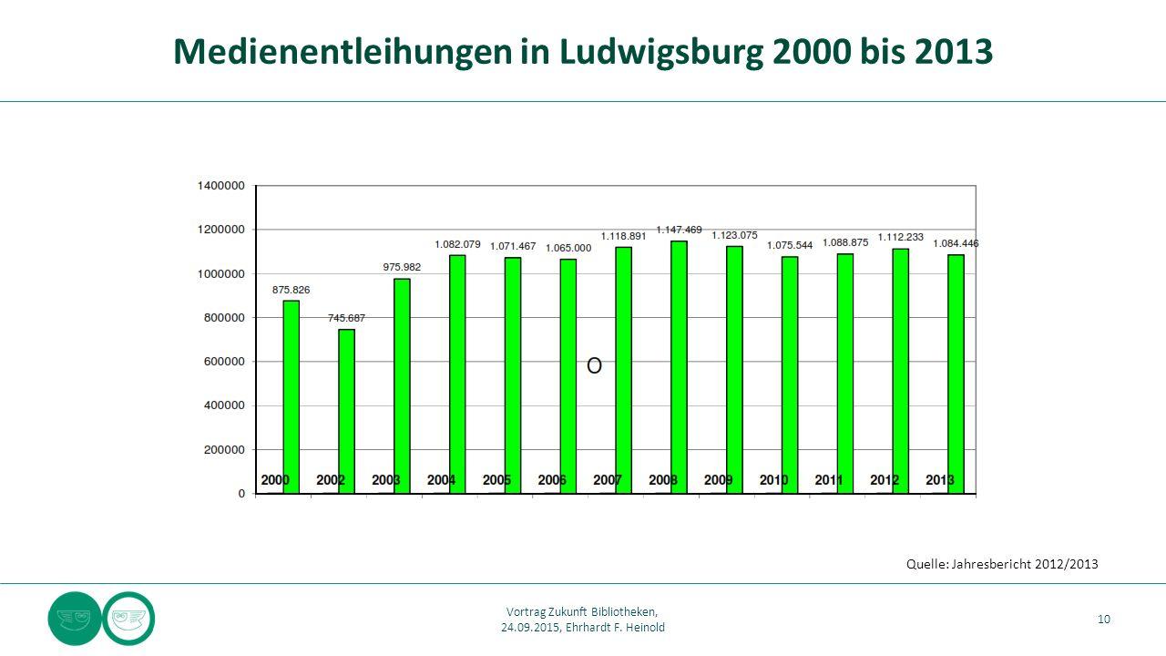 Medienentleihungen in Ludwigsburg 2000 bis 2013 10 Vortrag Zukunft Bibliotheken, 24.09.2015, Ehrhardt F. Heinold Quelle: Jahresbericht 2012/2013