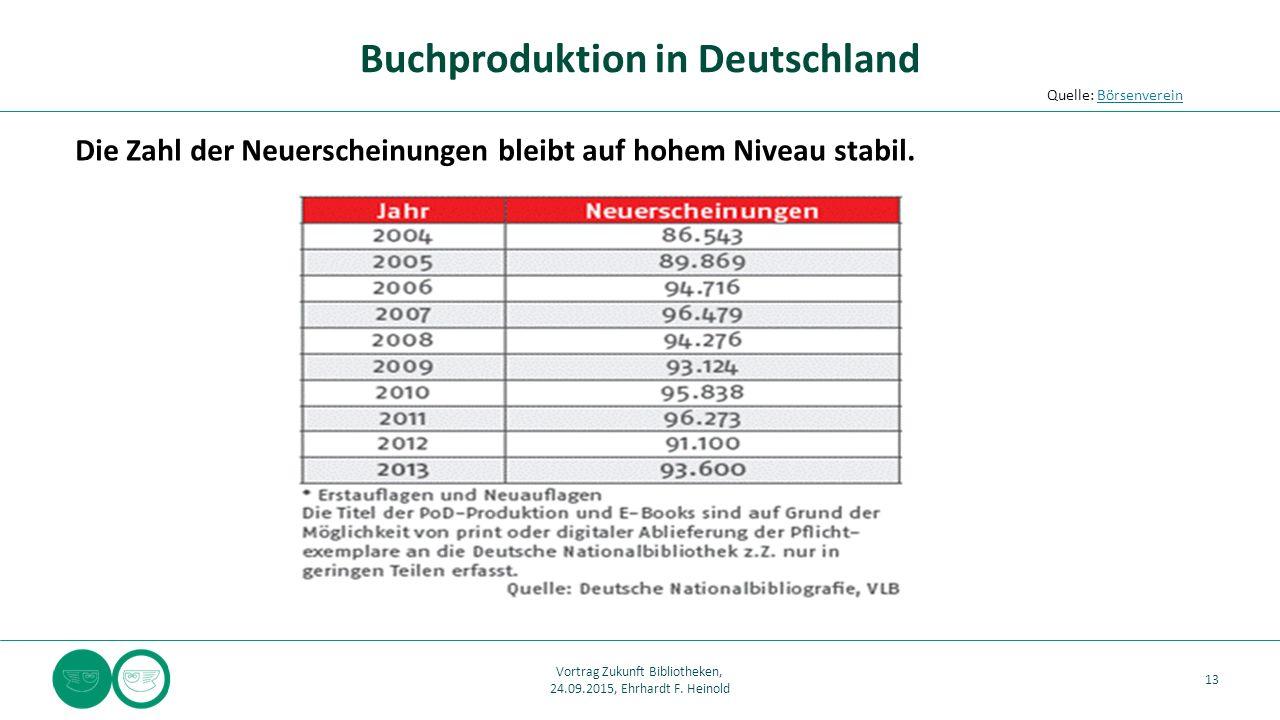 Buchproduktion in Deutschland Die Zahl der Neuerscheinungen bleibt auf hohem Niveau stabil. 13 Quelle: BörsenvereinBörsenverein Vortrag Zukunft Biblio