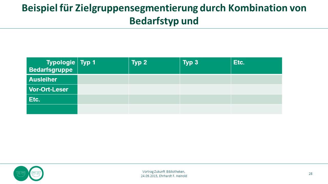 Typologie Bedarfsgruppe Typ 1Typ 2Typ 3Etc. Ausleiher Vor-Ort-Leser Etc. Beispiel für Zielgruppensegmentierung durch Kombination von Bedarfstyp und 28