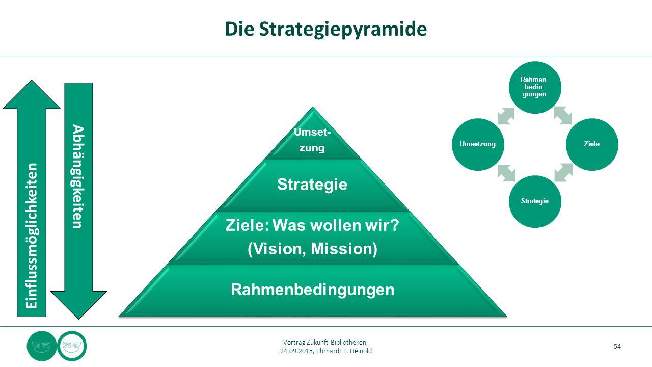 Umset- zung Strategie Ziele: Was wollen wir? (Vision, Mission) Rahmenbedingungen Die Strategiepyramide 54 Vortrag Zukunft Bibliotheken, 24.09.2015, Eh